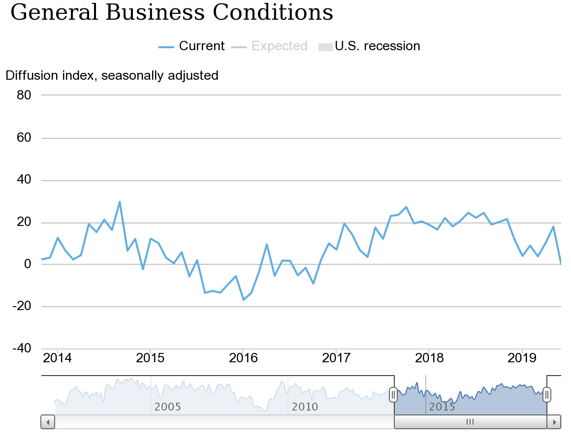 general business conditions