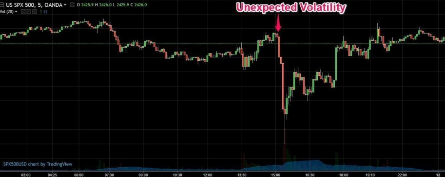 Unexpected Volatility